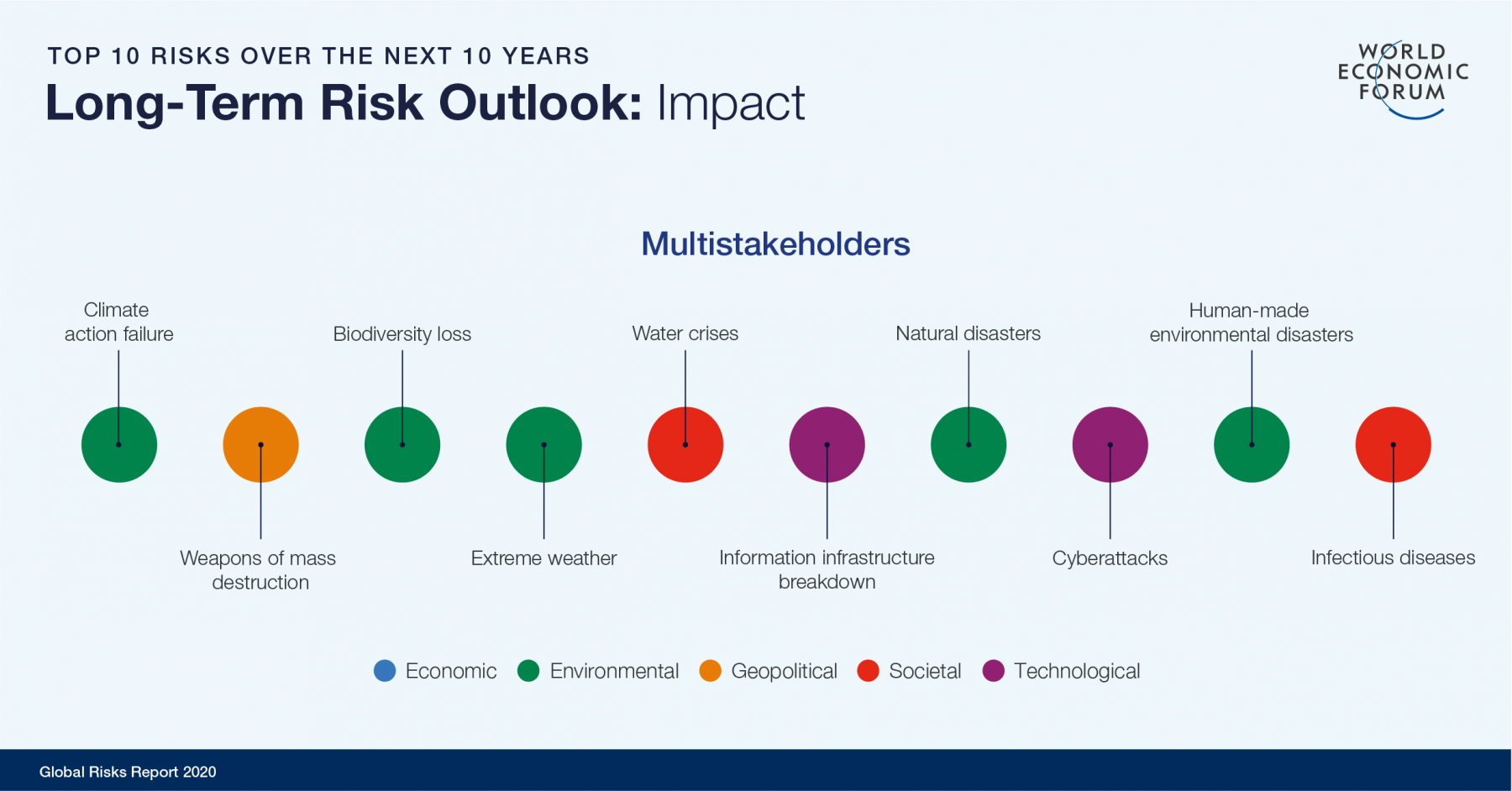 Sharables-charts_Sharable-Long-Term-Risk-Outlook-Multistakeholders-Impact
